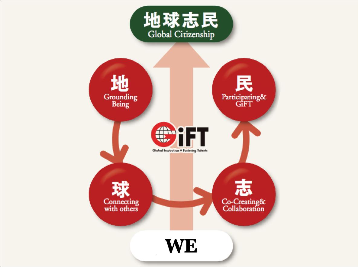 GiFTの地球志民(グローバル・シチズンシップ)プロセス